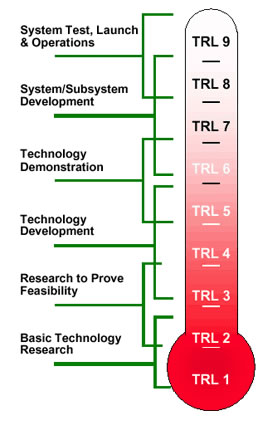 Figure 19 Technical Readiness Level TRL representation